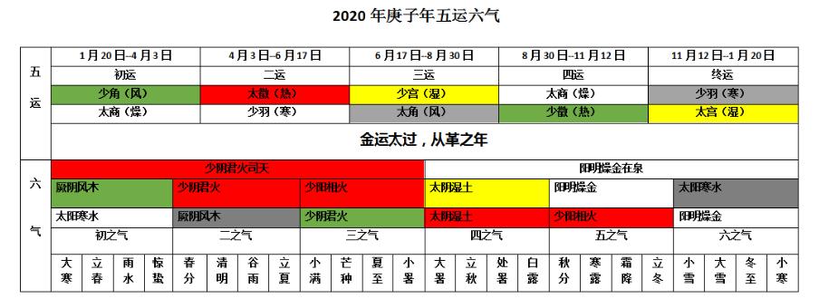 庚子2020日历时间轴