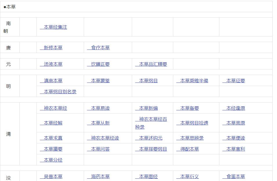 中医宝典网站,书籍目录(按朝代分类)